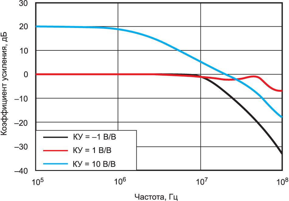 Коэффициент усиления OPA1678 при замкнутой цепи ОС