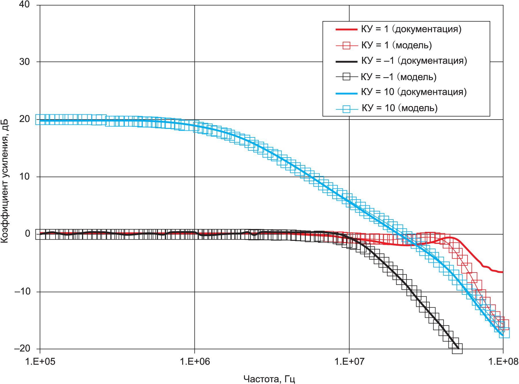 Результаты тестирования OPA1678 (ACL)