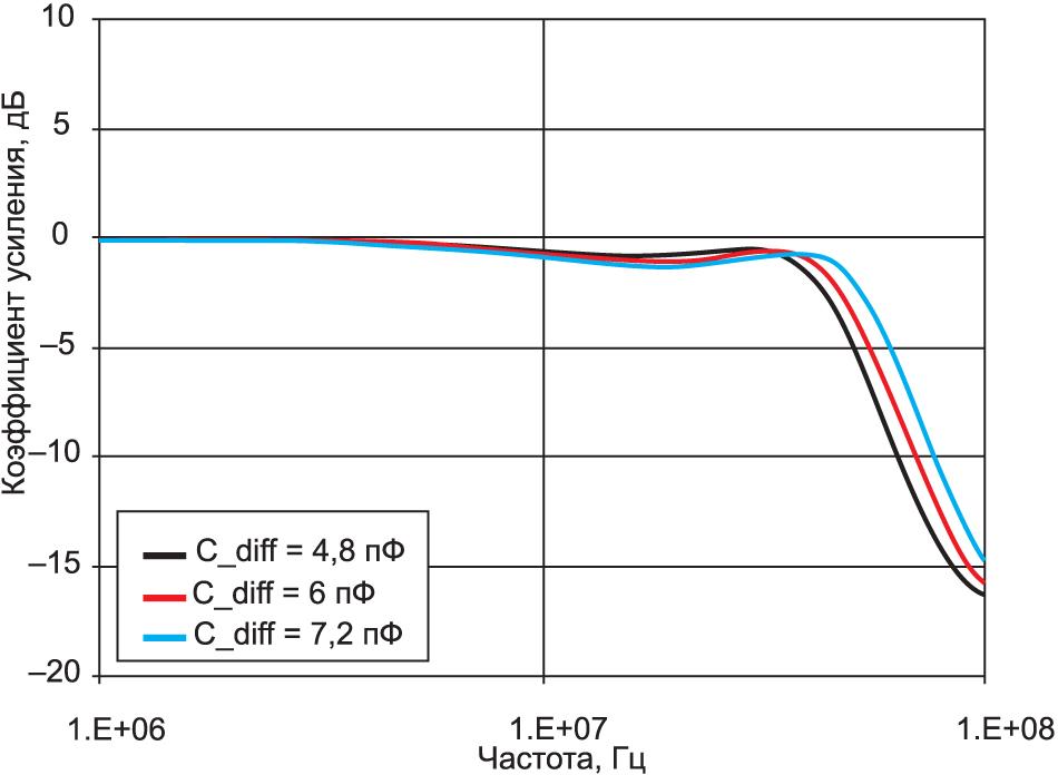 Влияние номинала CDIFF на OPA1678 на ACL при КУ = 1