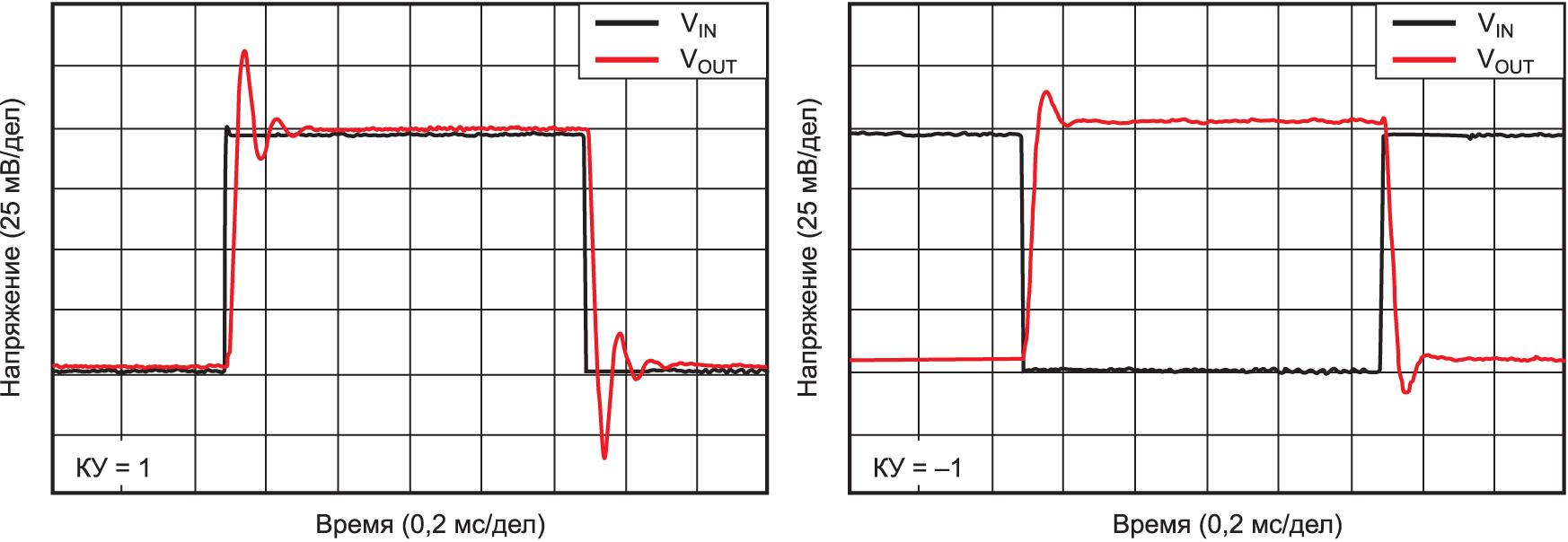 Отклик OPA1678 на прямоугольный импульс