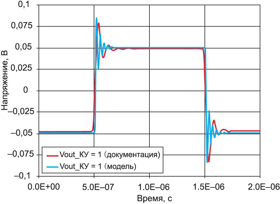Результаты тестирования OPA1678 при КУ = 1