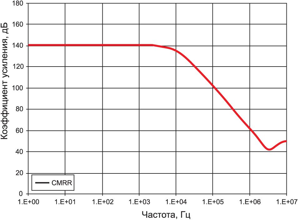Типичная зависимость CMRR от частоты