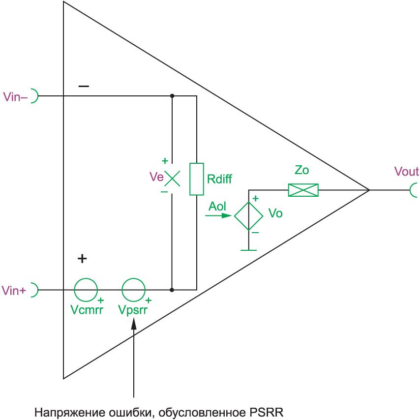 Упрощенная модель PSRR