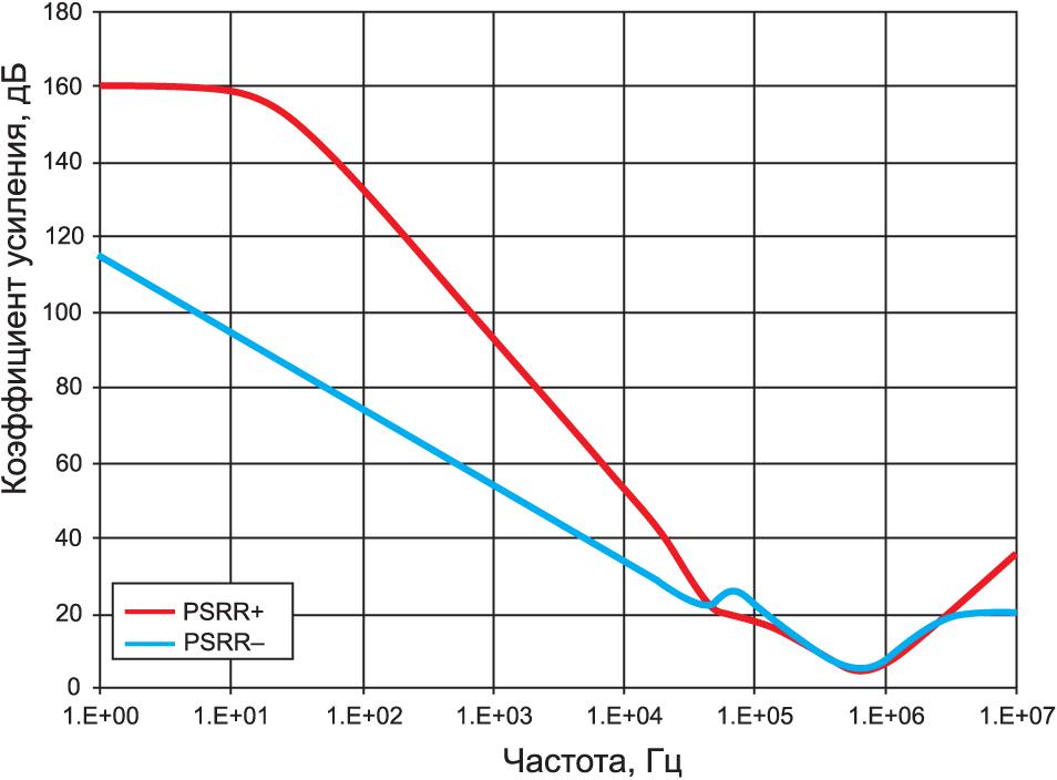 Типичная зависимость PSRR от частоты