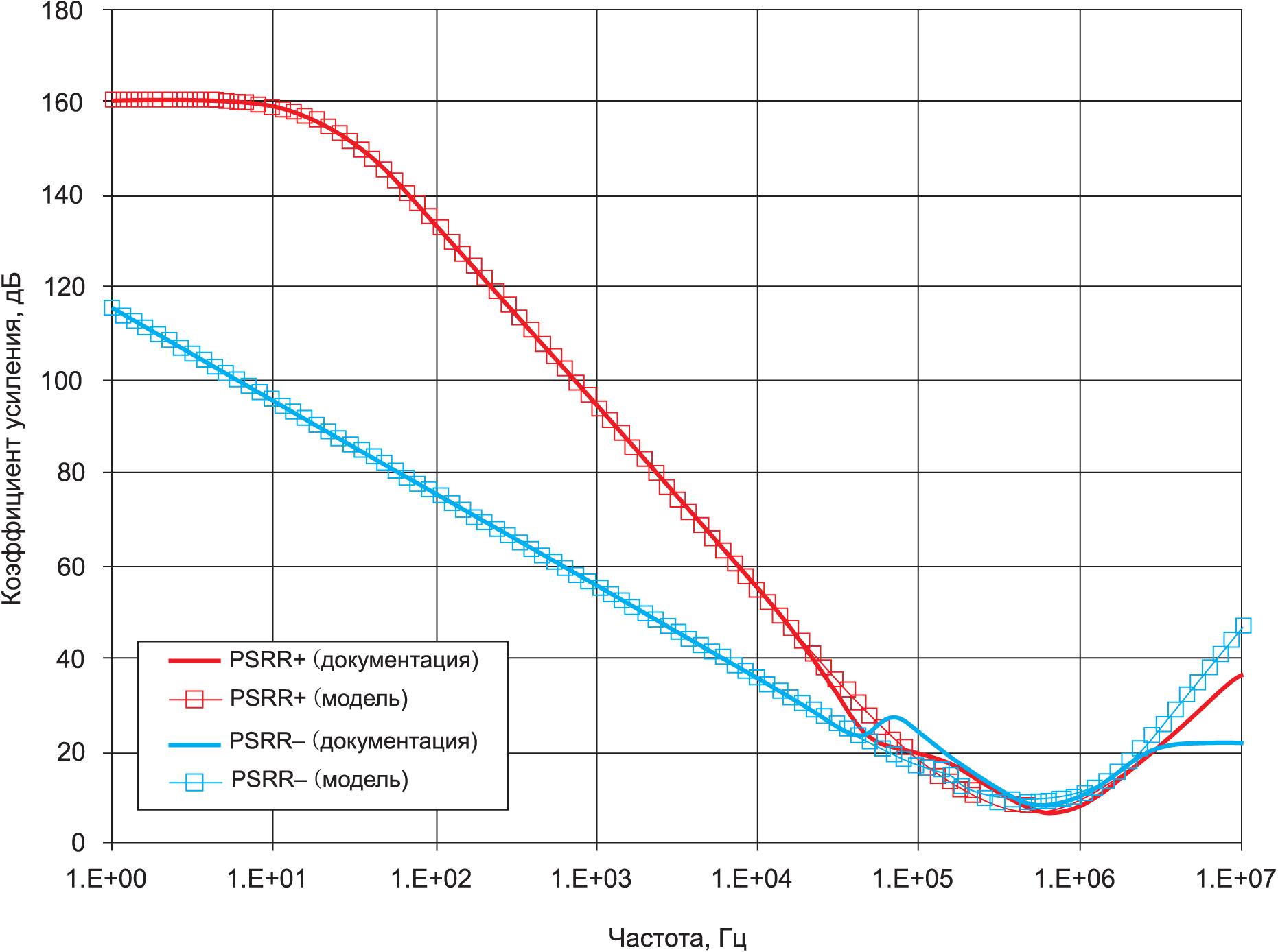 Результаты тестирования модели OPA2187