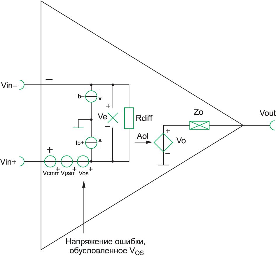 Упрощенная модель ОУ с учетом IB и VOS