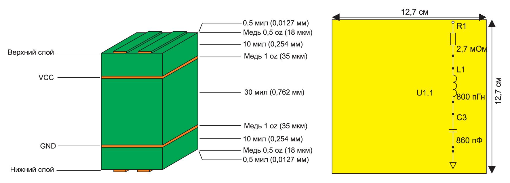 Внутренняя структура печатной платы и ее эквивалентное представление как объемного резонатора относительно точки U1.1
