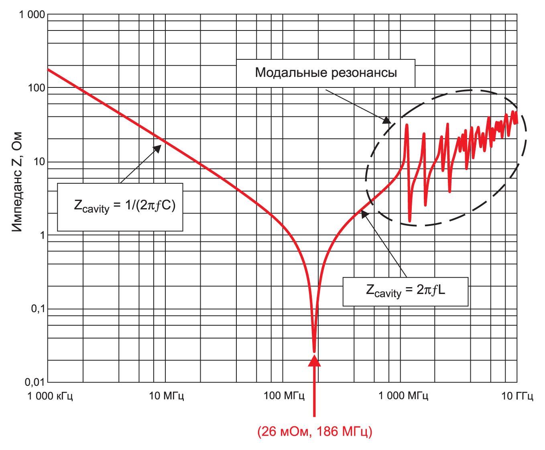 Импеданс Z объемного резонатора печатной платы в отсутствие неоднородностей