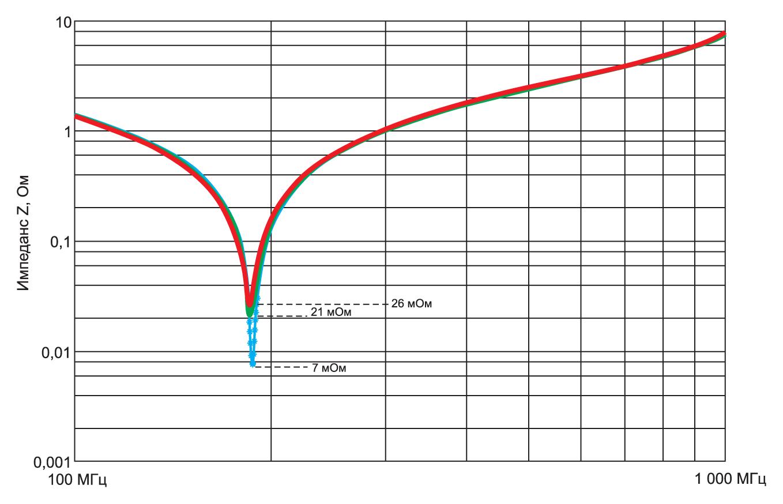 . Импеданс Z при последовательном резонансе. Омические потери выделены синим цветом, диэлектрические – зеленым, а общие потери – красным