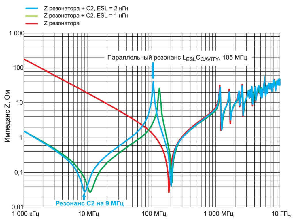 Импеданс Z объемного резонатора печатной платы с развязывающим конденсатором