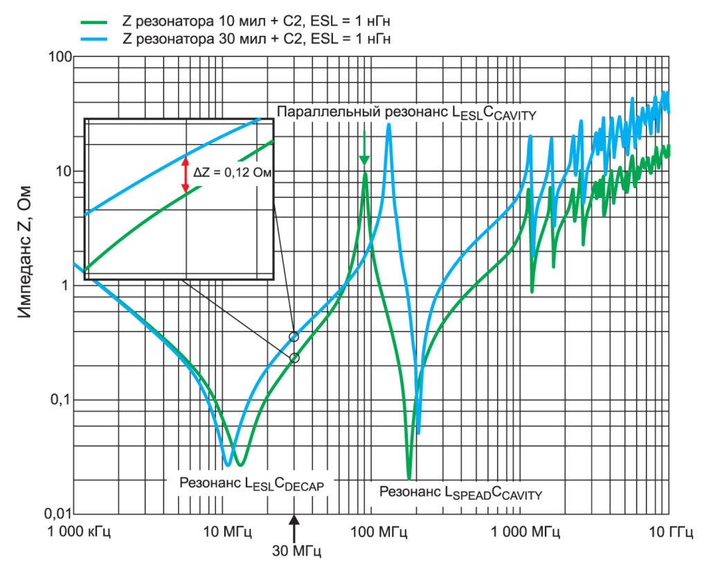 Импеданс Z объемного резонатора печатной платы с развязывающим конденсатором при вариации толщины диэлектрика. Импеданс при толщине диэлектрика 10 мил показан зеленым, а при 30 мил – синим