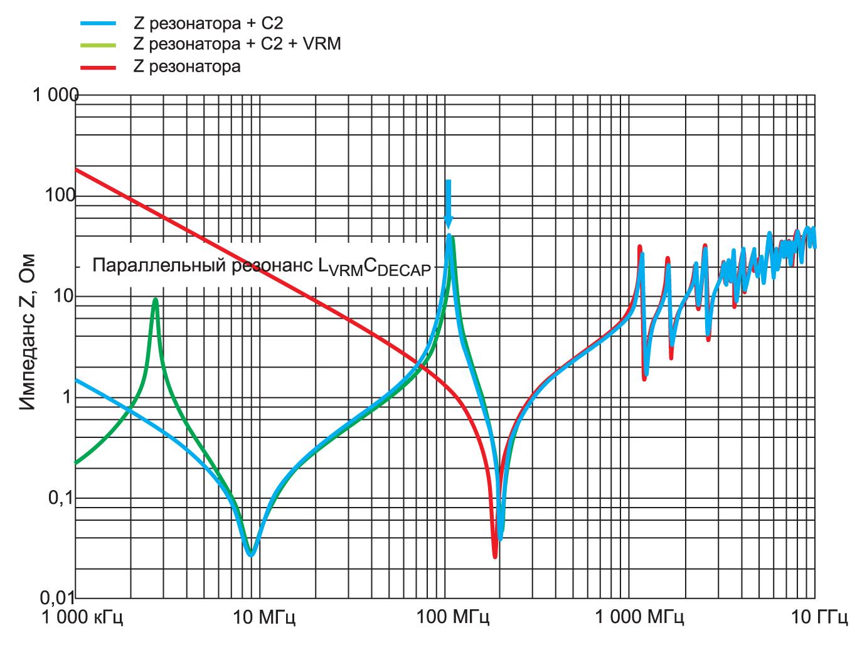 Импеданс Z объемного резонатора печатной платы с развязывающим конденсатором и модулем стабилизатора напряжения