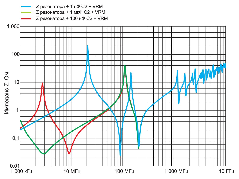 Импеданс Z объемного резонатора печатной платы с развязывающими конденсаторами разных номиналов и стабилизатором напряжения VRM