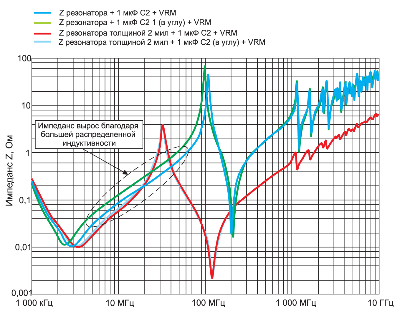 Влияние расположения развязывающего конденсатора
