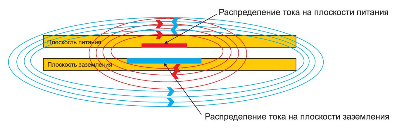 Компенсация магнитно-силовых линий с противоположной циркуляцией