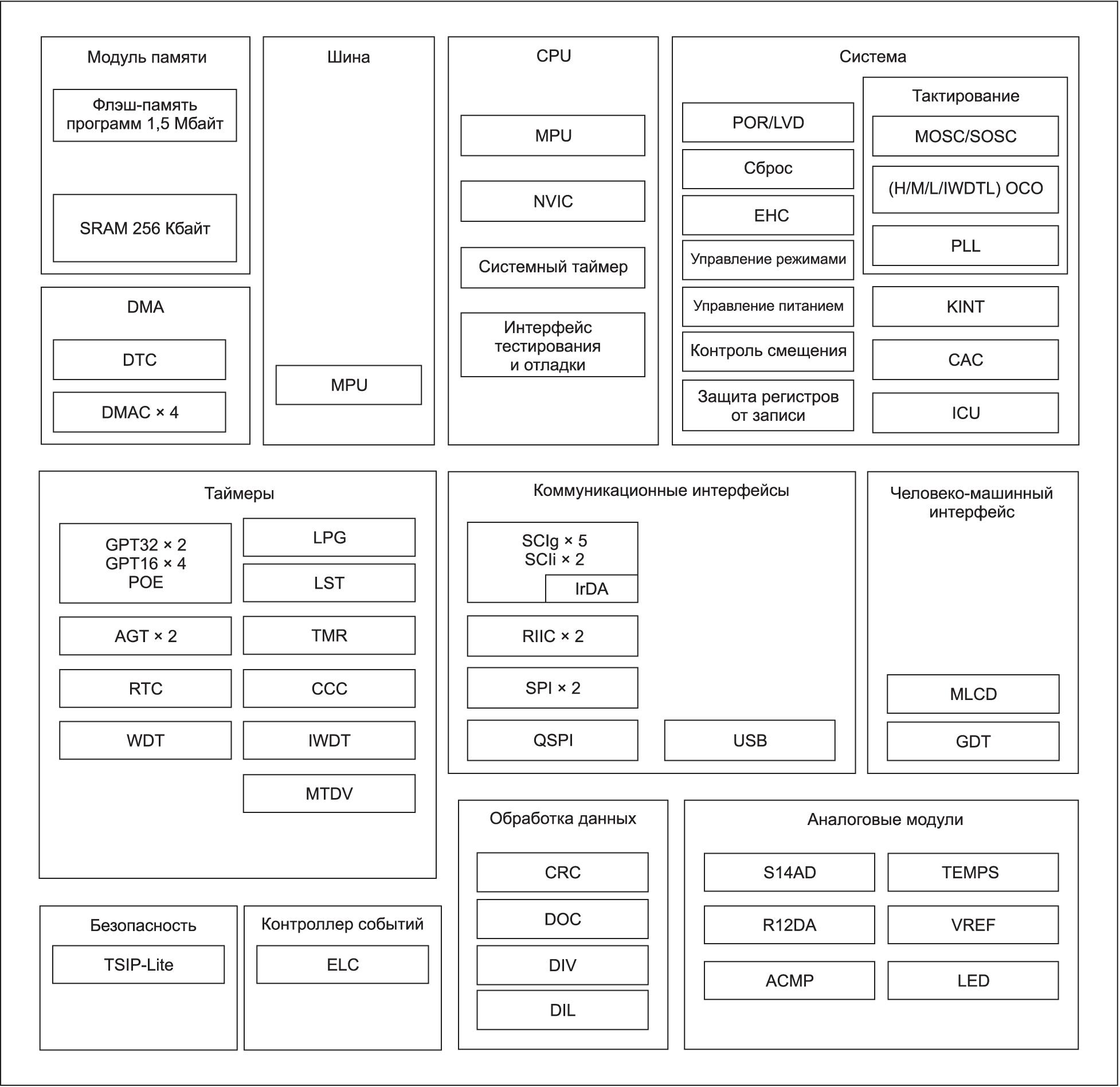 Структурная схема МК RE01