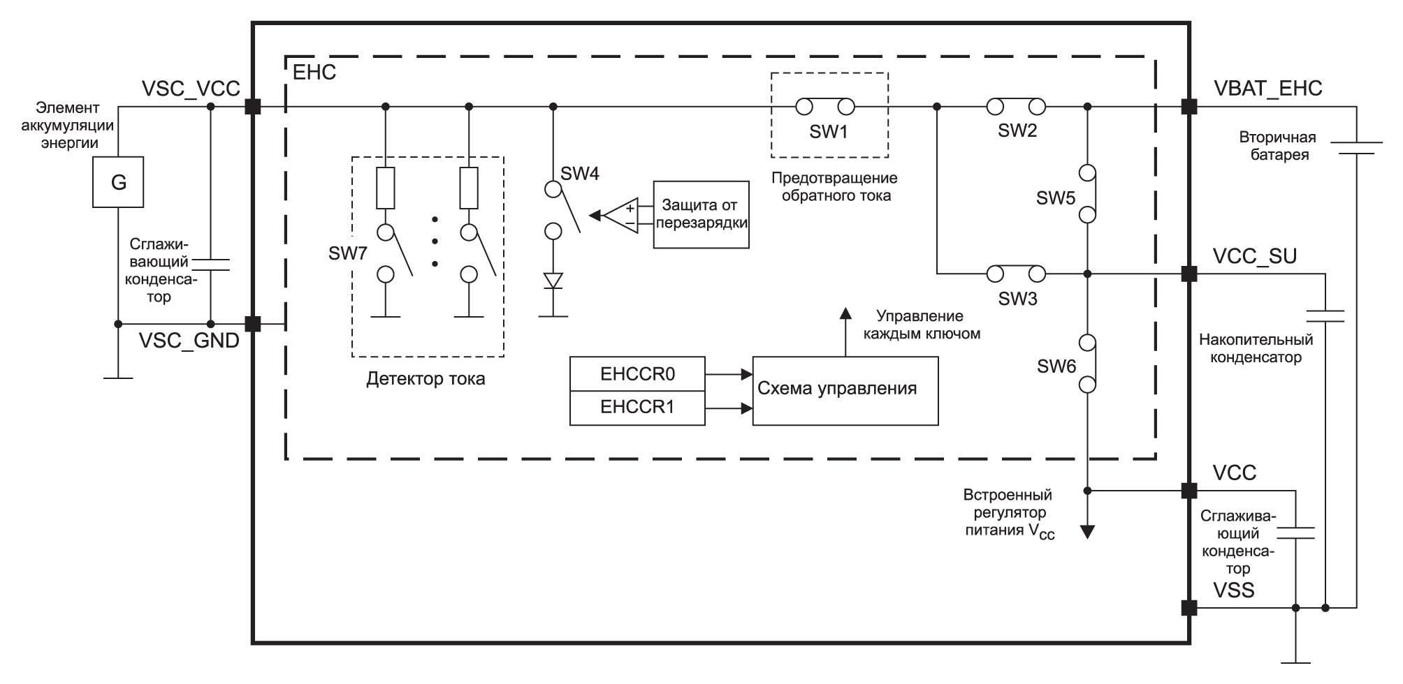 Структурная схема контроллера EHC