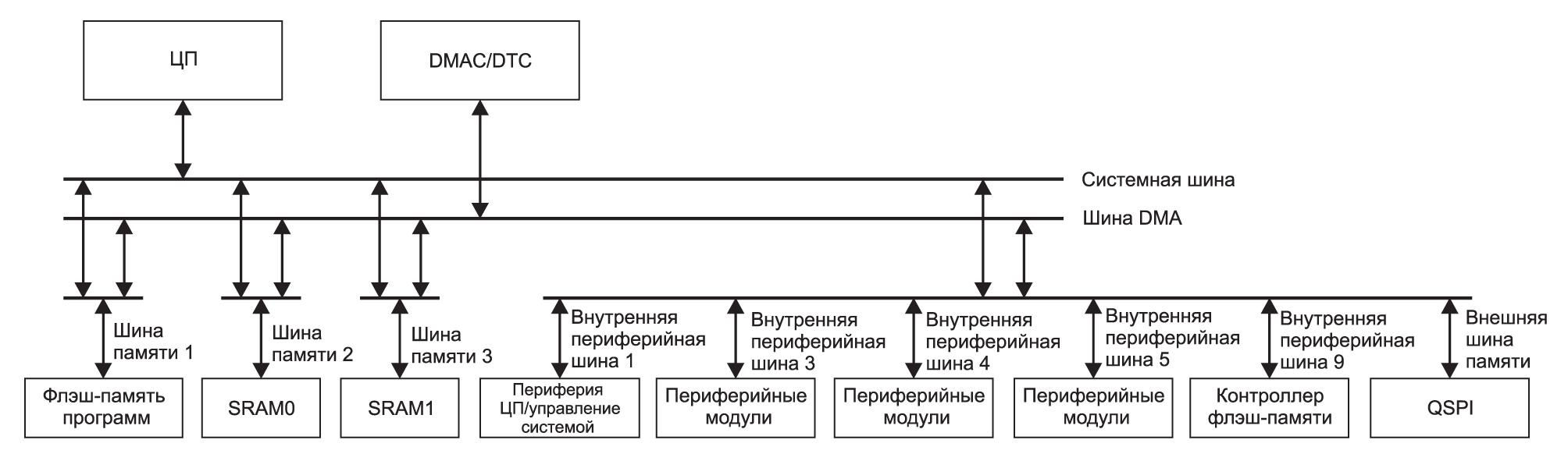 Организация шин микроконтроллера RE01