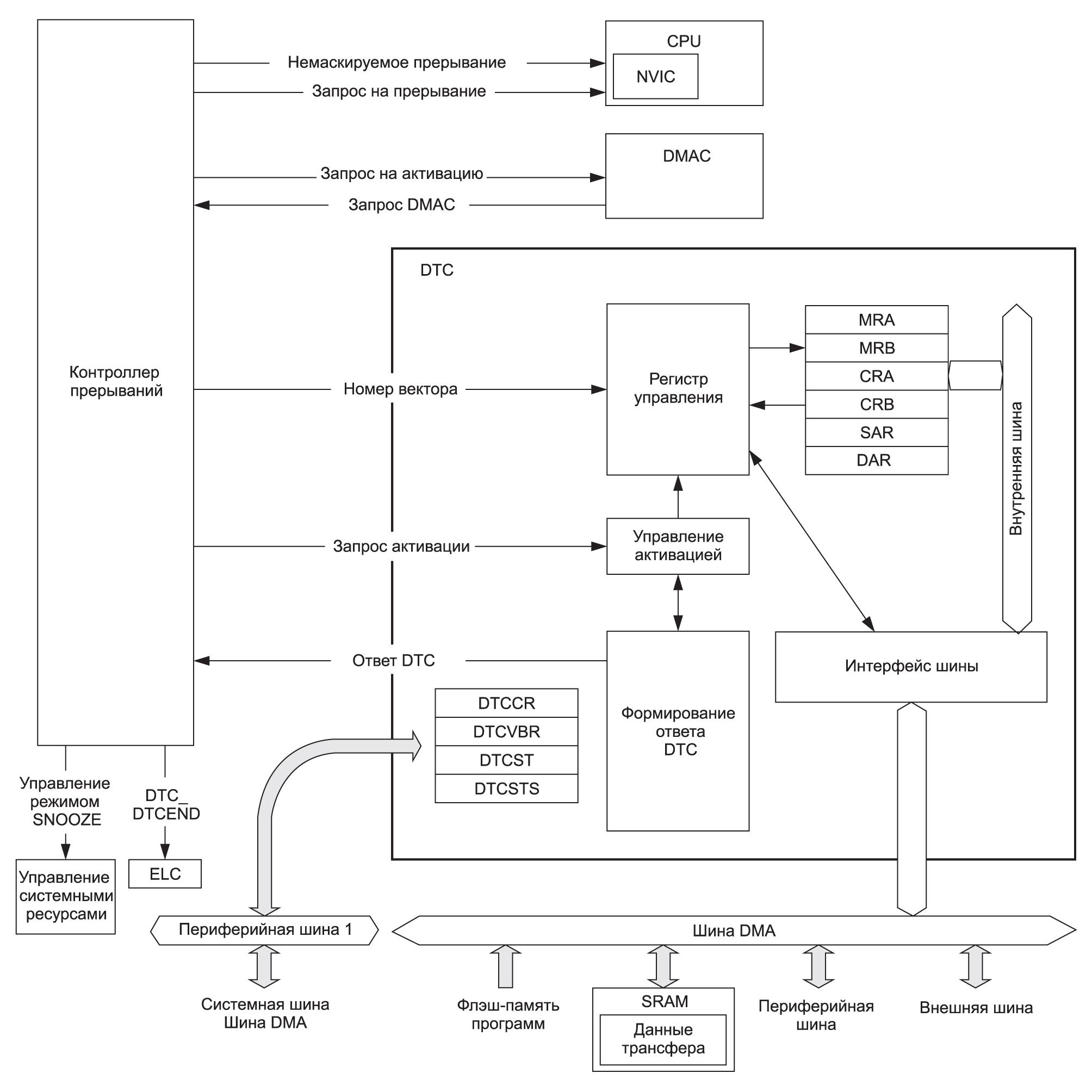 Структурная схема котроллера DTC