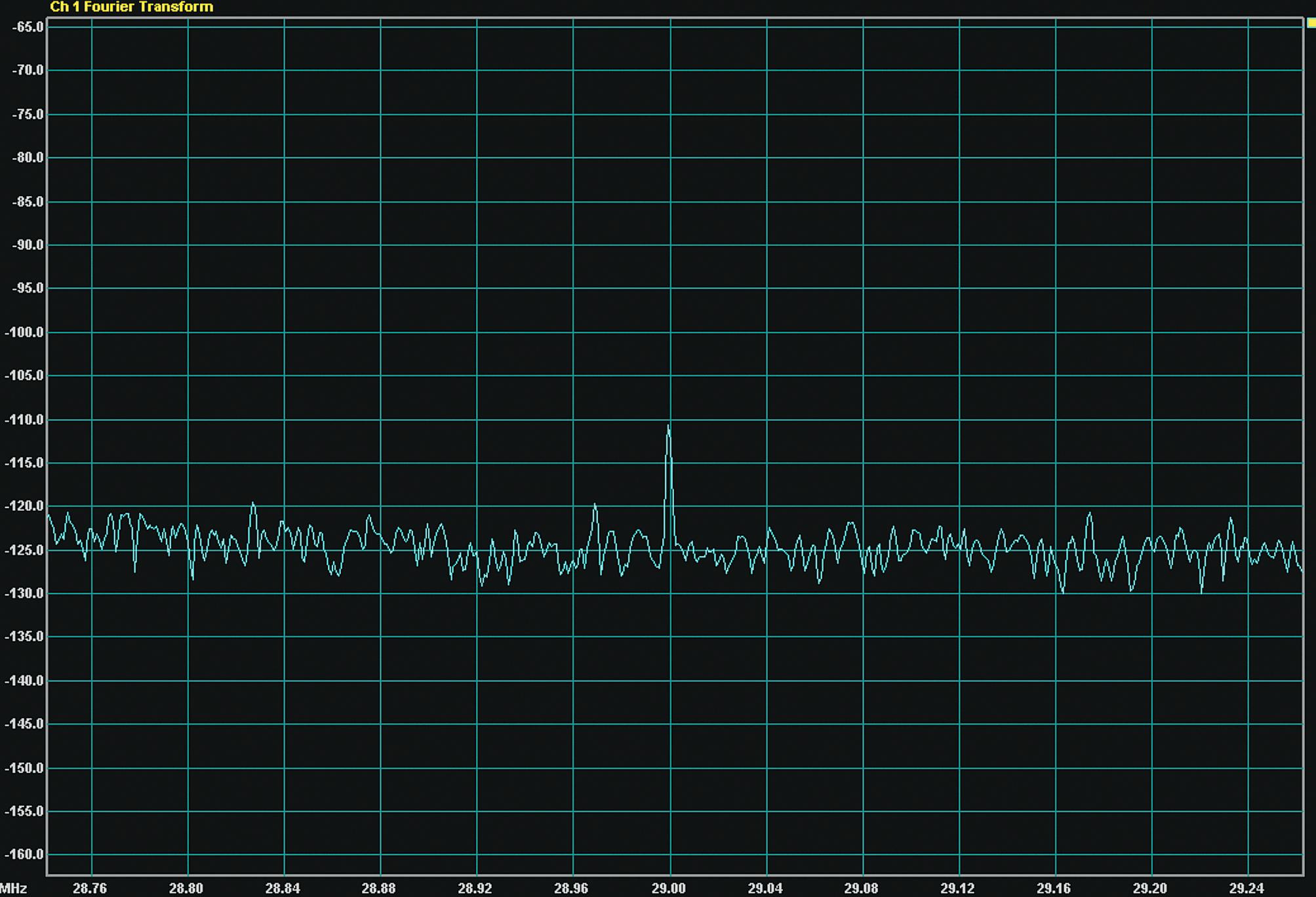 Результат преобразования гармонического сигнала: f = 29 МГц; UC = 2,2 мкВ. Превышение уровня сигнала над шумами – 15 дБ (в полосе 991 Гц)