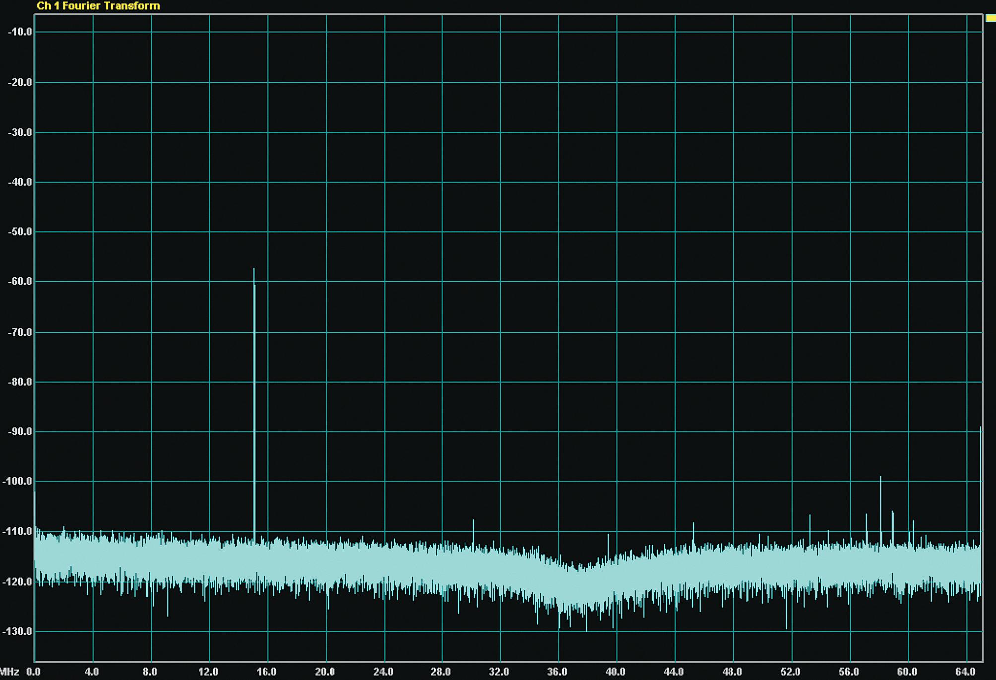 Результат преобразования гармонического сигнала: f = 15,1 МГц; U = 1 мВ. Режим Dither включен