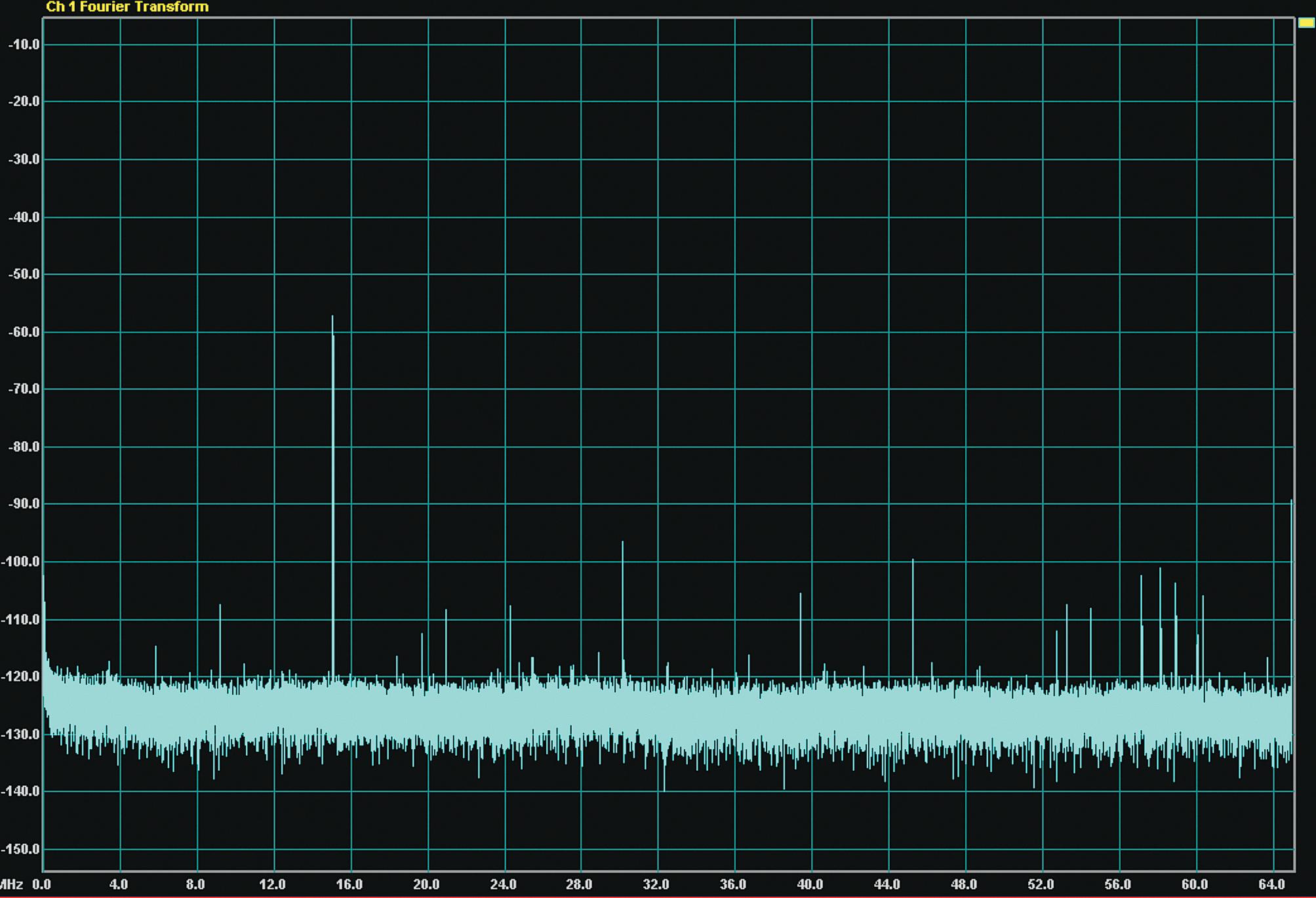 Результат преобразования гармонического сигнала: f = 15,1 МГц; U = 1 мВ. Режим Dither выключен