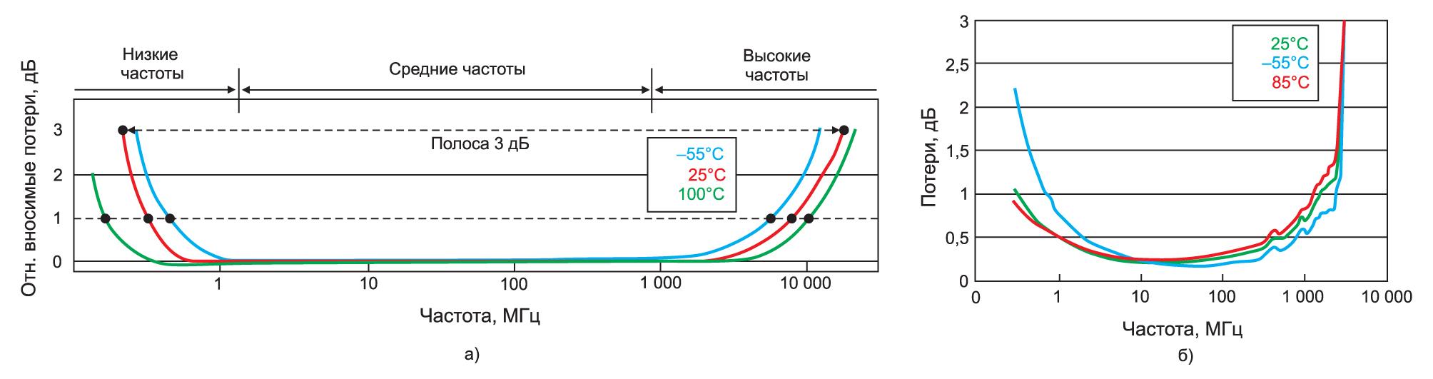 Теоретический частотный отклик трансформатора и результаты измерения