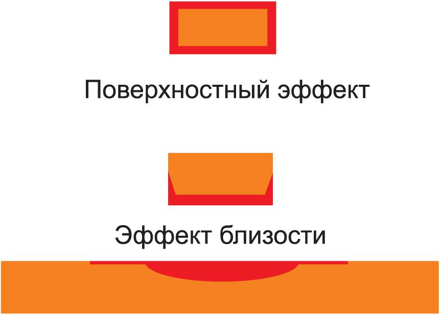 Сравнение поверхностного эффекта с эффектом близости
