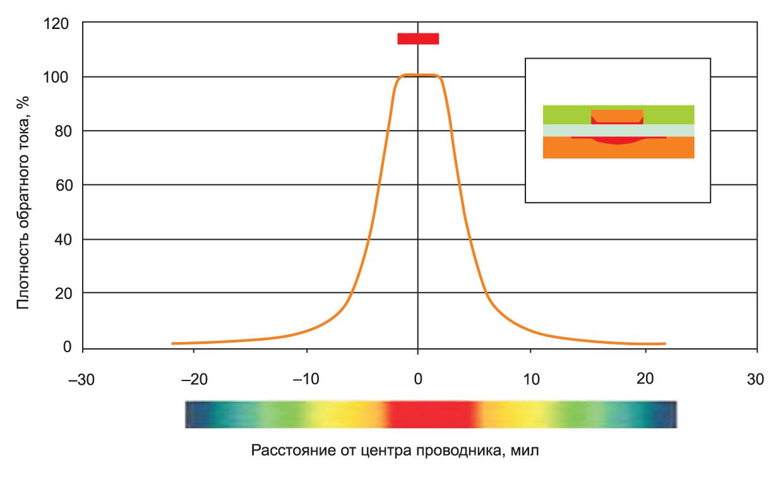 Плотность обратного тока в микрополосковой линии