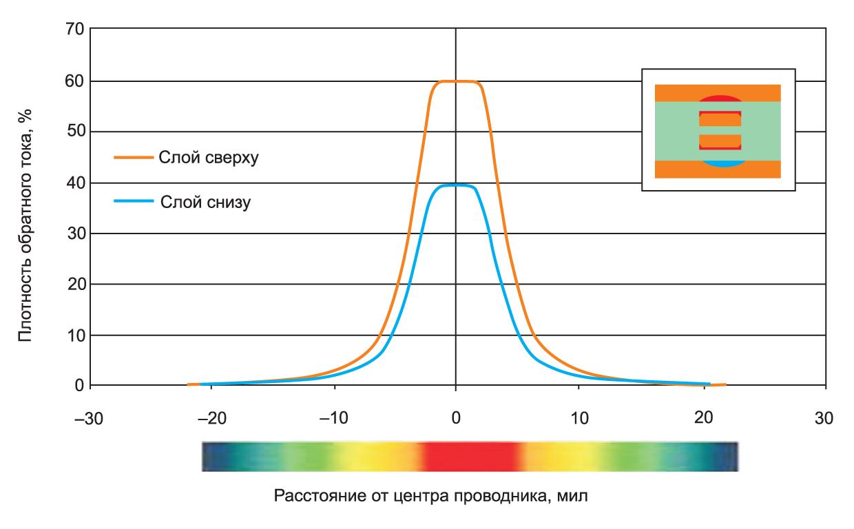 Распределение плотности тока в случае двойной асимметричной полосковой линии