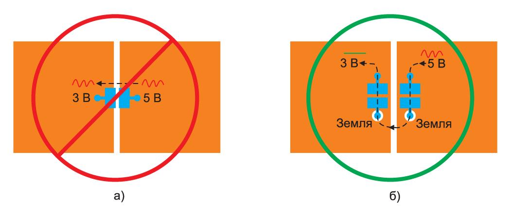 ример неправильно установленного развязывающего конденсатора между двумя слоями питания и удаление шума в тракте обратного тока между разделенными слоями питания