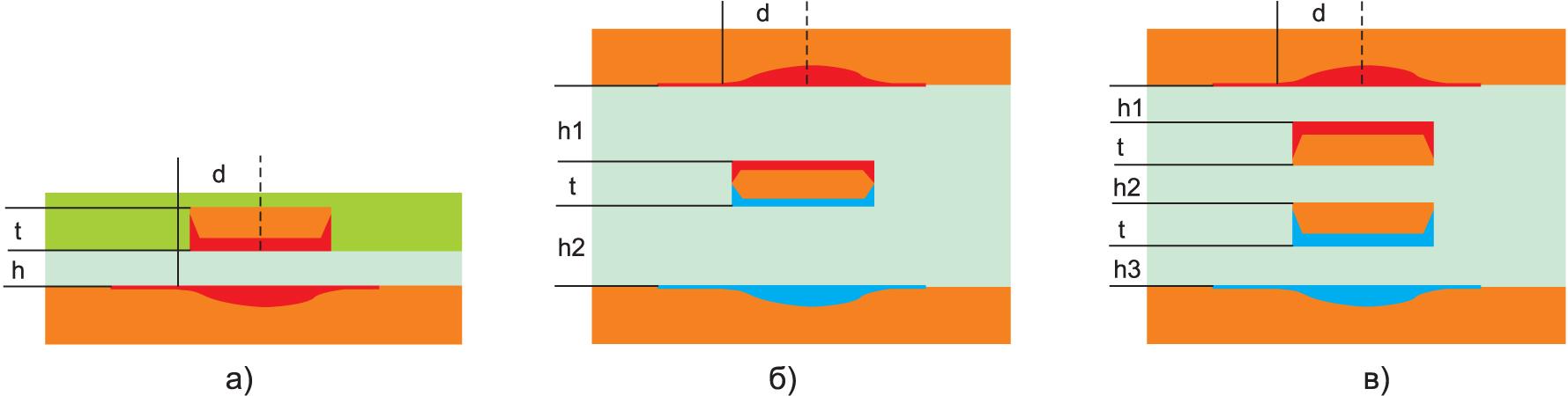 Распределение тока в трех конфигурациях: микрополосковая, полосковая, сдвоенная полосковая конфигурации