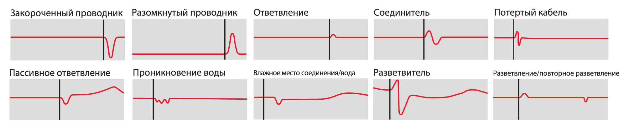 Взаимосвязь между видом отраженных сигналов и проблемами в промышленном Ethernet-кабеле