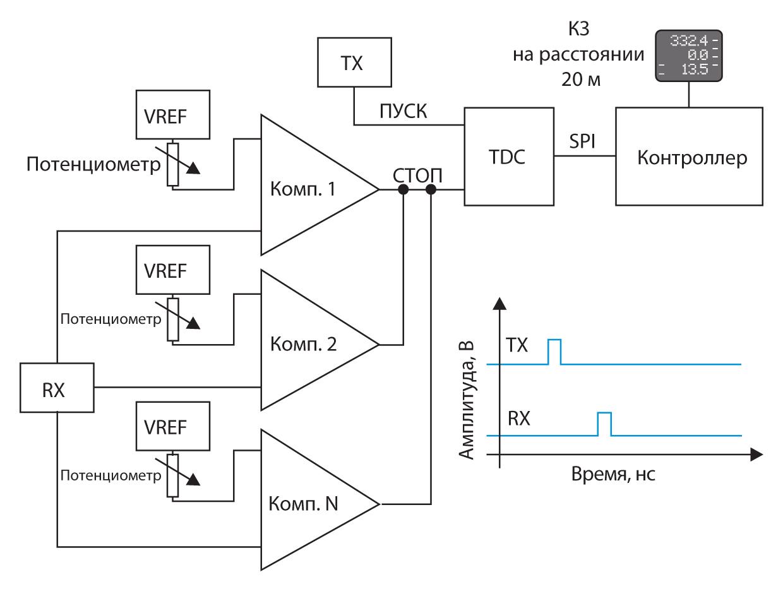 Структурная схема рефлектометрической установки с использованием TDC-преобразователя