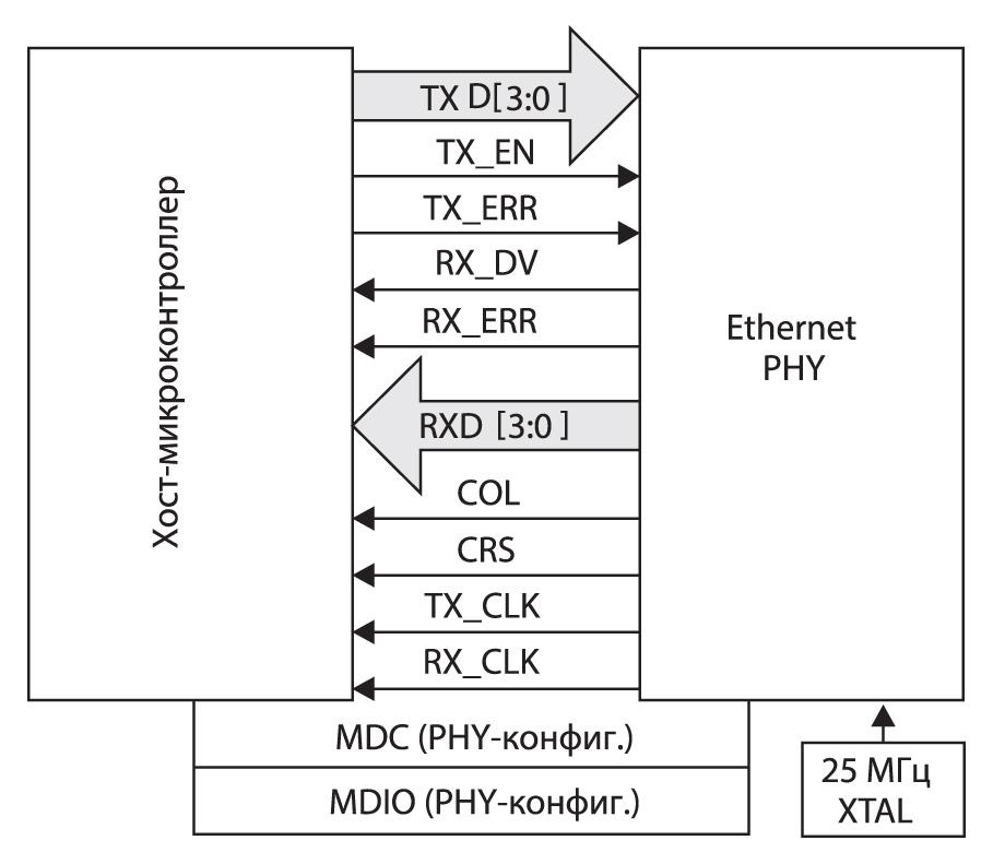 Интерфейс MDIO/MDC между микроконтроллером и уровнем Ethernet PHY
