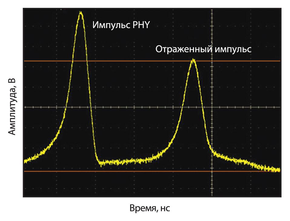 Измерение сигнала, отраженного на дальнем конце разомкнутого кабеля