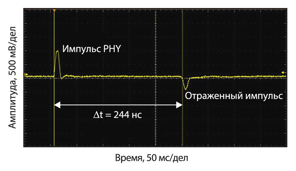 Пример измерения отраженного импульса в закороченном кабеле