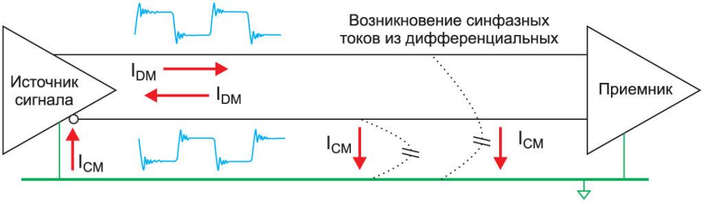 Дифференциальный режим сигналов может трансформироваться в синфазный режим