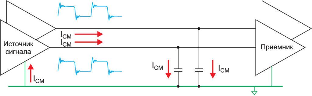 Обратный тракт синфазного сигнала