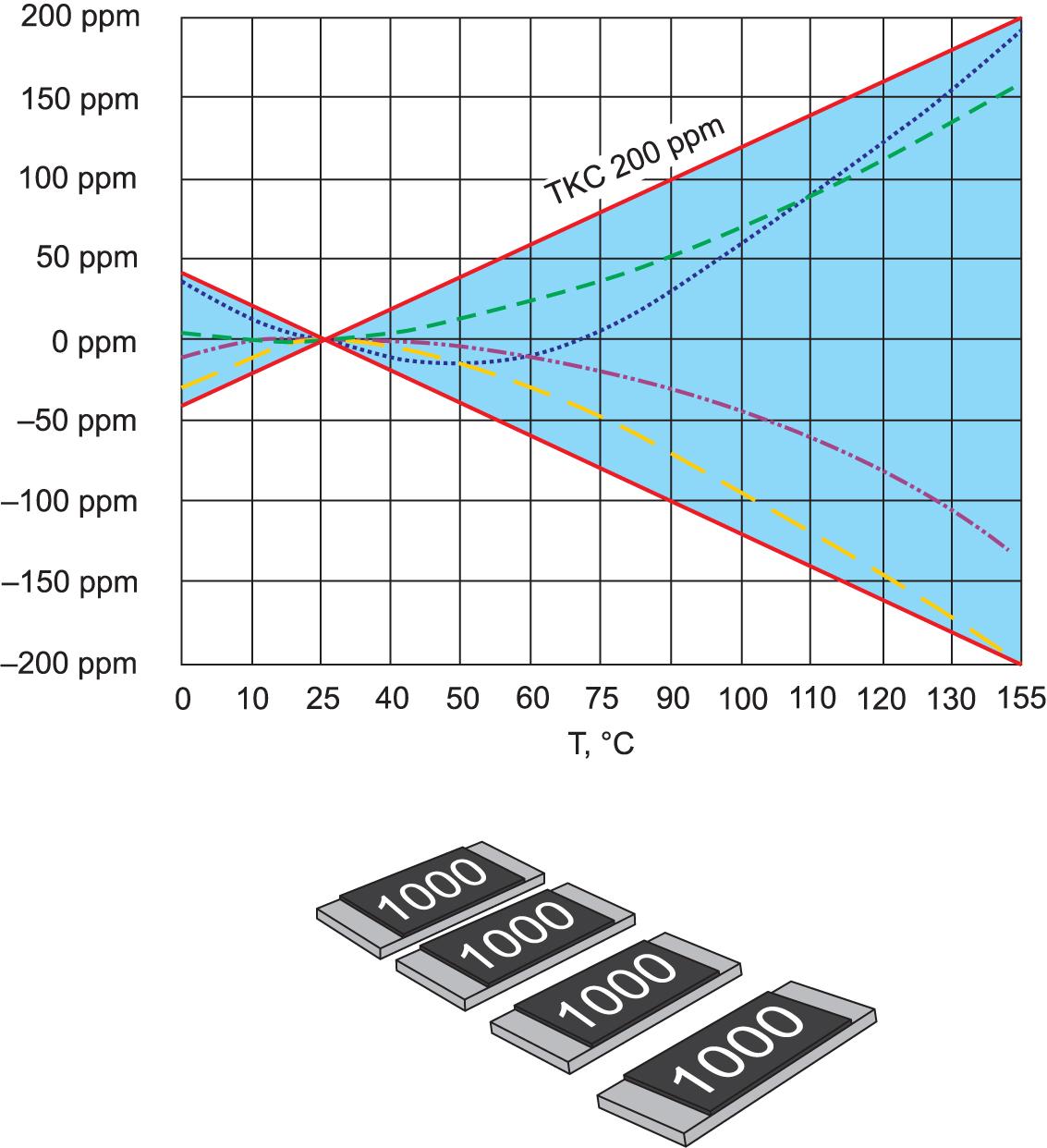 Распределение ТКС чип-резисторов