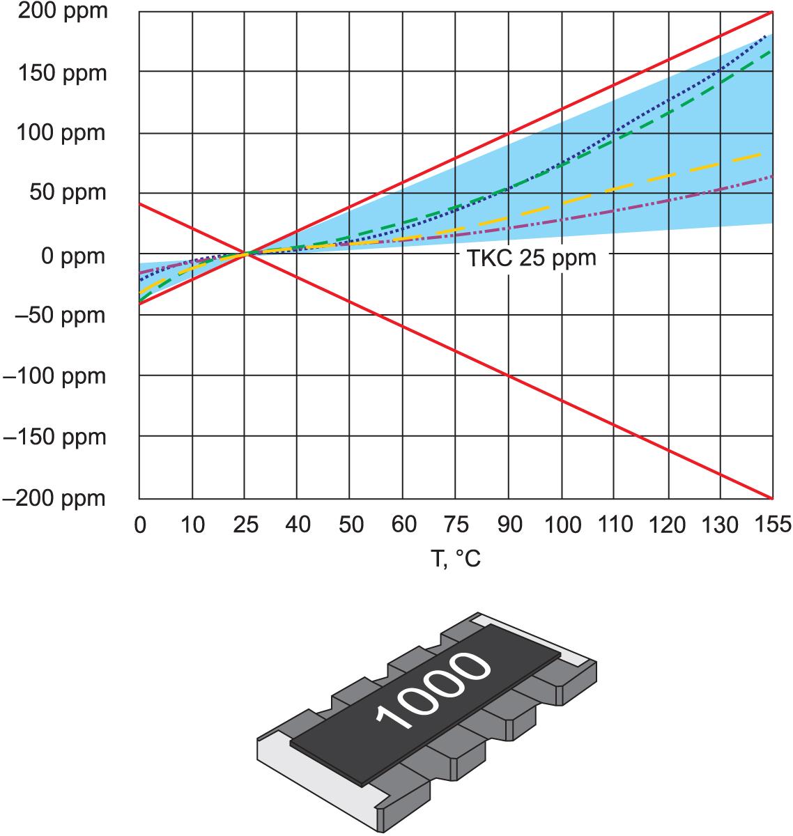 Распределение ТКС резисторов в наборе