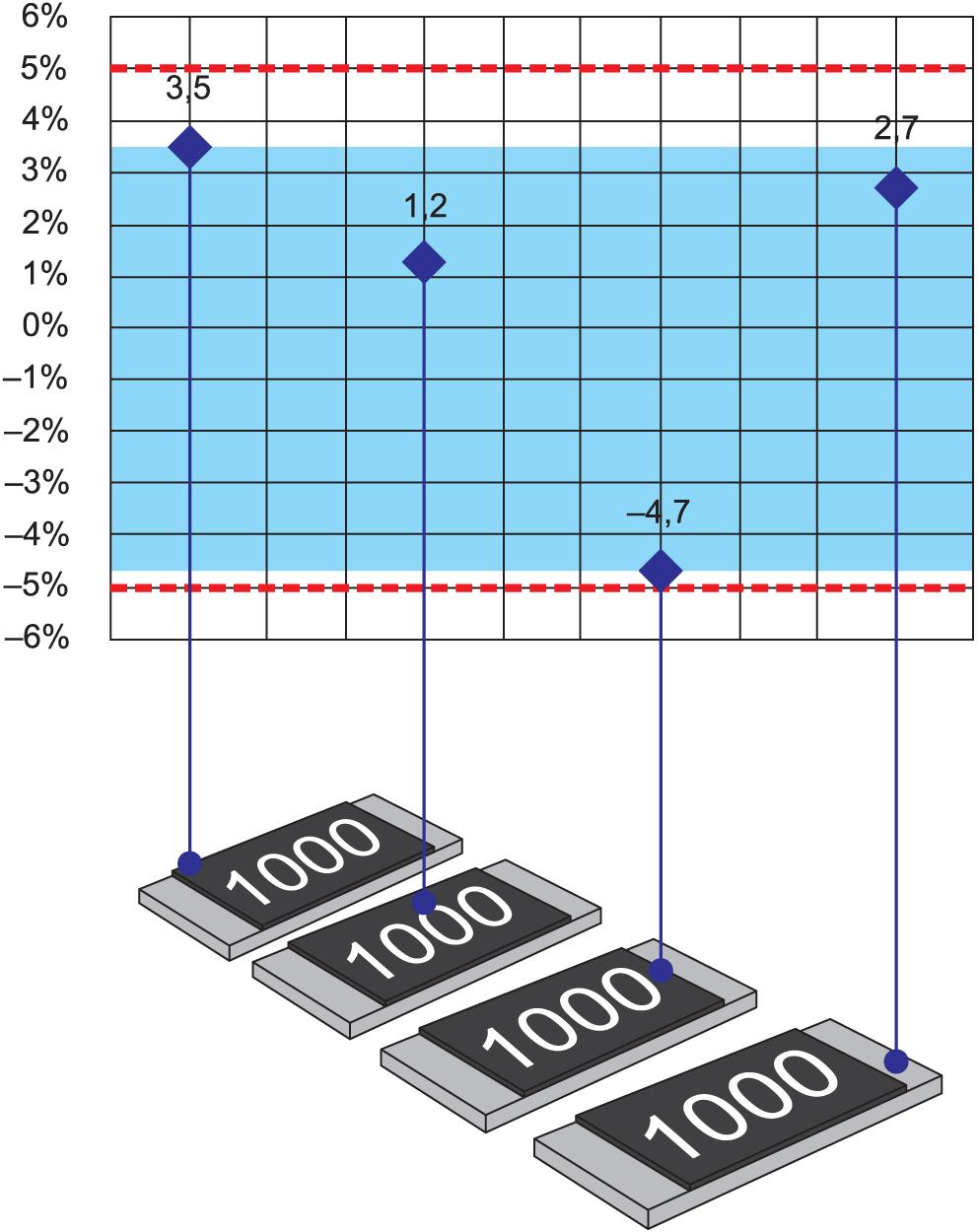 Распределение допускаемого отклонения сопротивления чип-резисторов