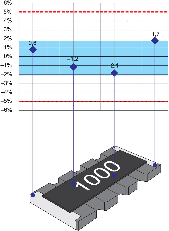 Распределения допускаемого отклонения сопротивления резисторов в наборе