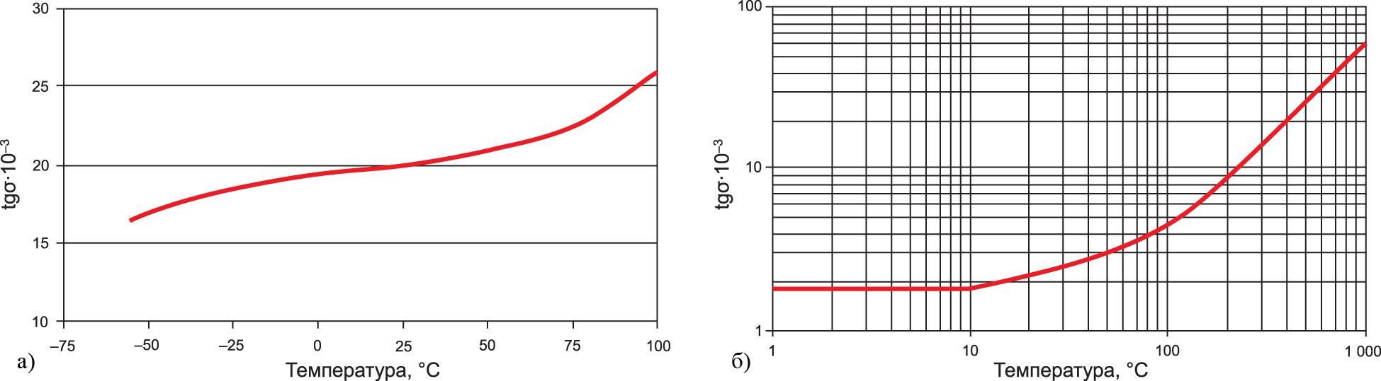 Зависимость коэффициента рассеяния DF от температуры и частоты