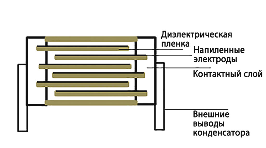 Устройство пленочного конденсатора