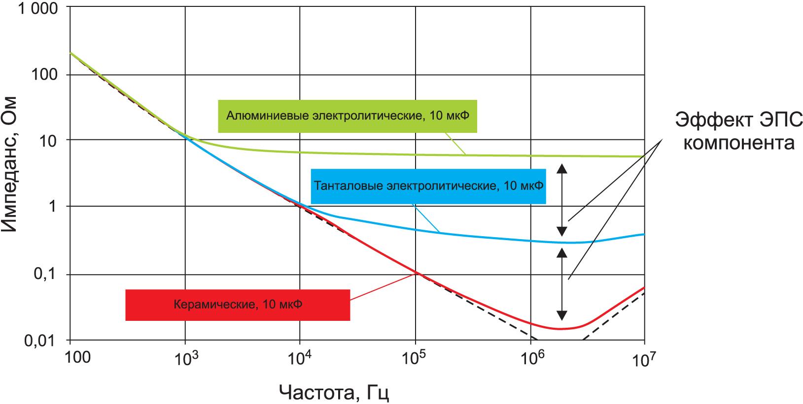 Характеристики импеданса алюминиевых, танталовых электролитических и керамических конденсаторов