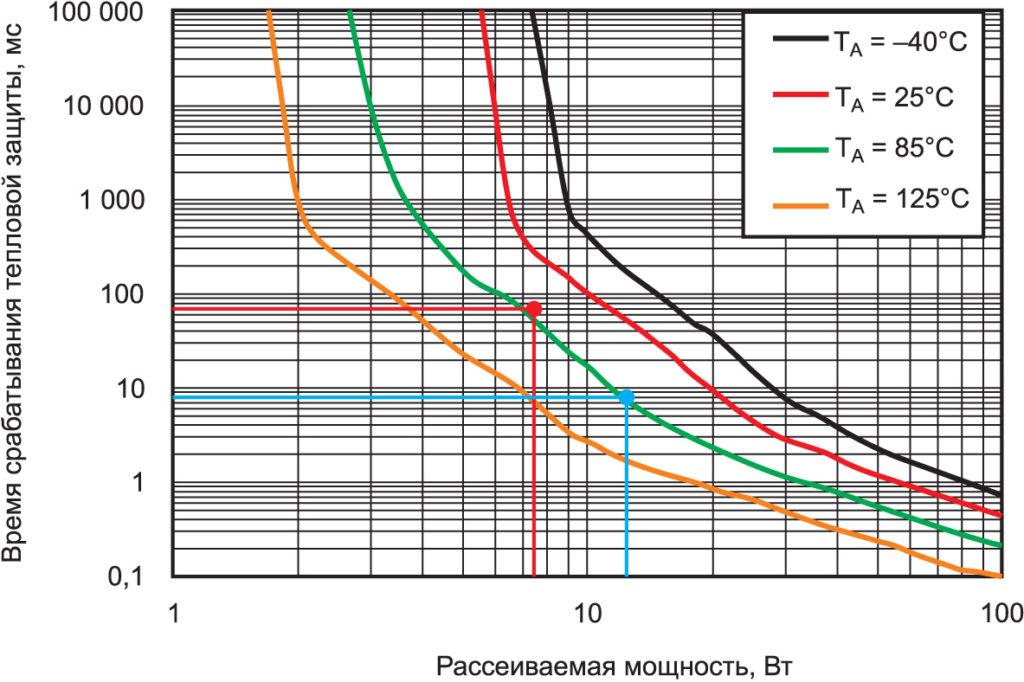 Зависимость времени срабатывания тепловой защиты от рассеиваемой микросхемой мощности и температуры