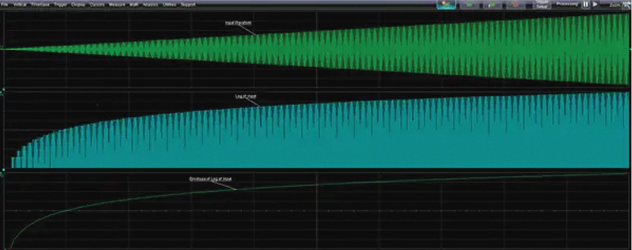 Сжимание сигнала в логарифмическом усилителе: входной сигнал (сверху), логарифм входного сигнала (в середине), огибающая выходного логарифмического сигнала