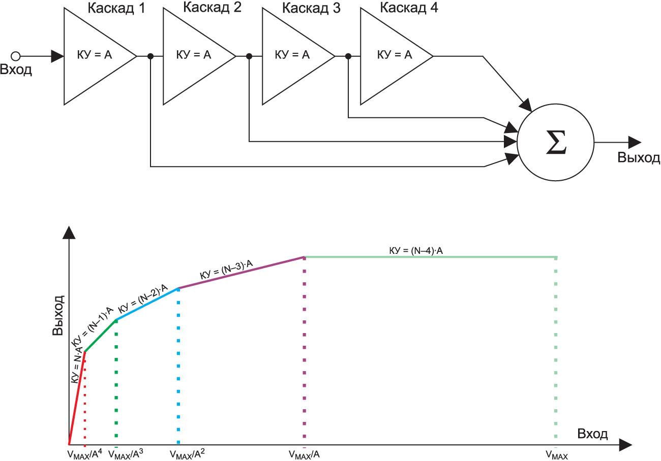 Принцип работы и передаточная характеристика четырехкаскадного ЛУ