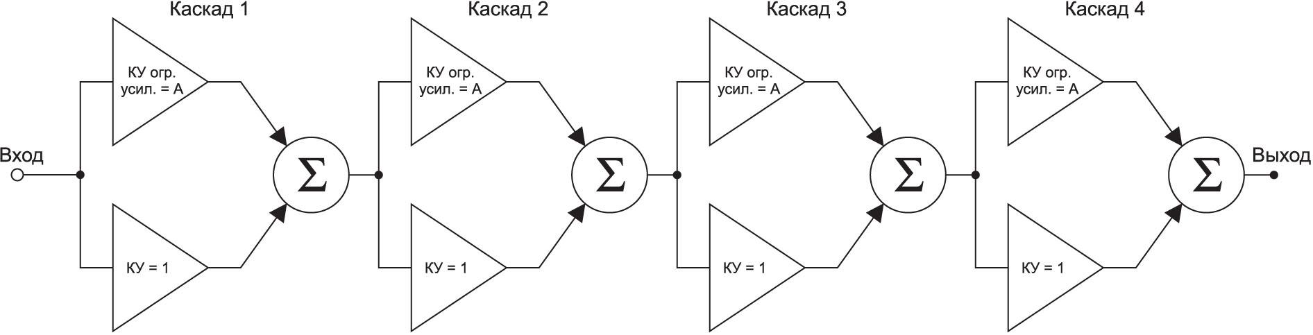Улучшенная схема с суммированием в каждом каскаде